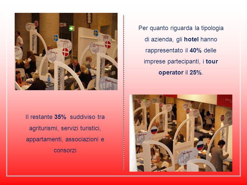 Per quanto riguarda la tipologia di azienda, gli hotel hanno rappresentato il 40% delle imprese partecipanti, i tour operator il 25%.