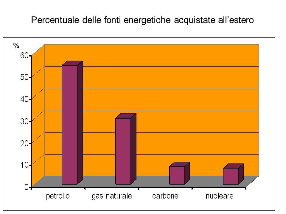 Percentuale delle fonti energetiche acquistate allestero %
