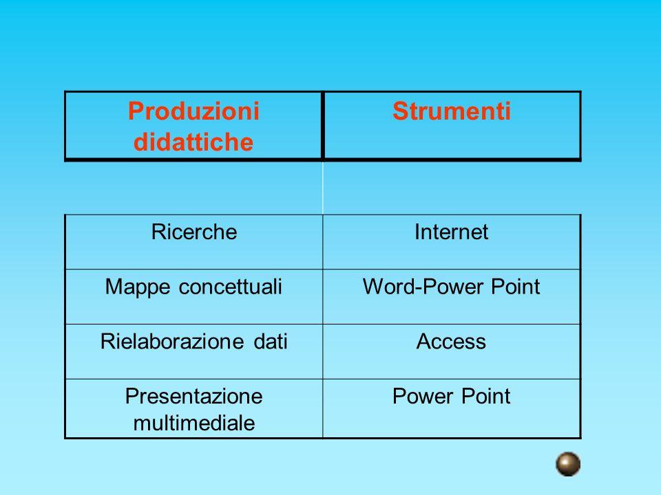 Produzioni didattiche Strumenti RicercheInternet Mappe concettualiWord-Power Point Rielaborazione datiAccess Presentazione multimediale Power Point