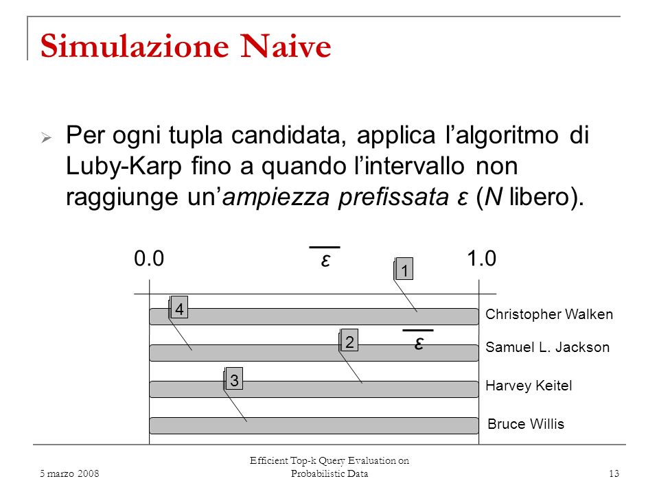 5 marzo 2008 Efficient Top-k Query Evaluation on Probabilistic Data 13 Per ogni tupla candidata, applica lalgoritmo di Luby-Karp fino a quando lintervallo non raggiunge unampiezza prefissata ε (N libero).