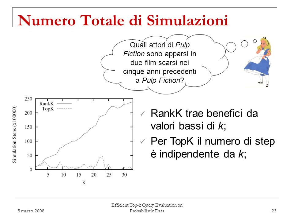 5 marzo 2008 Efficient Top-k Query Evaluation on Probabilistic Data 23 Numero Totale di Simulazioni RankK trae benefici da valori bassi di k; Per TopK il numero di step è indipendente da k; Quali attori di Pulp Fiction sono apparsi in due film scarsi nei cinque anni precedenti a Pulp Fiction