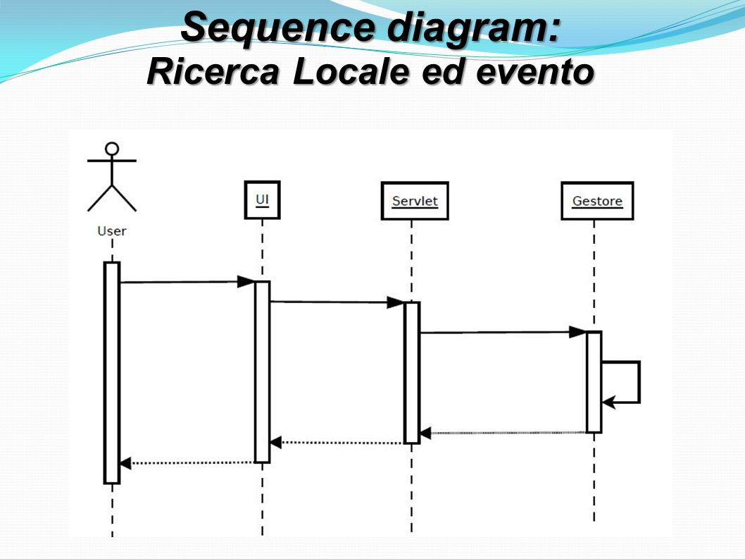 Sequence diagram: Ricerca Locale ed evento