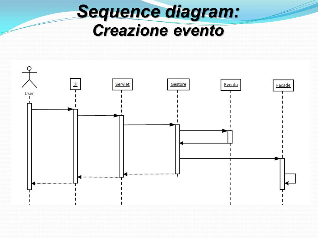 Sequence diagram: Creazione evento
