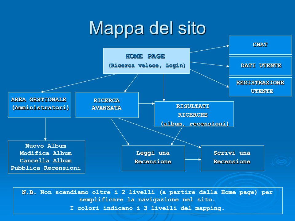 Mappa del sito HOME PAGE (Ricerca veloce, Login) REGISTRAZIONE UTENTE UTENTE CHAT AREA GESTIONALE (Amministratori) DATI UTENTE RISULTATIRICERCHE (albu