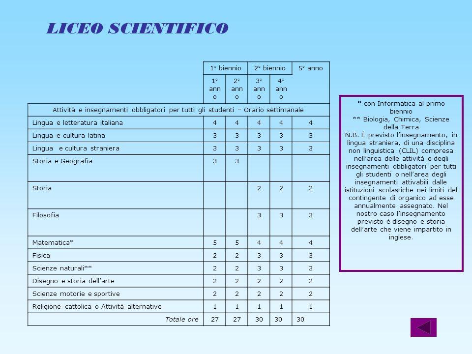 LICEO SCIENTIFICO 1° biennio2° biennio5° anno 1° ann o 2° ann o 3° ann o 4° ann o Attività e insegnamenti obbligatori per tutti gli studenti – Orario