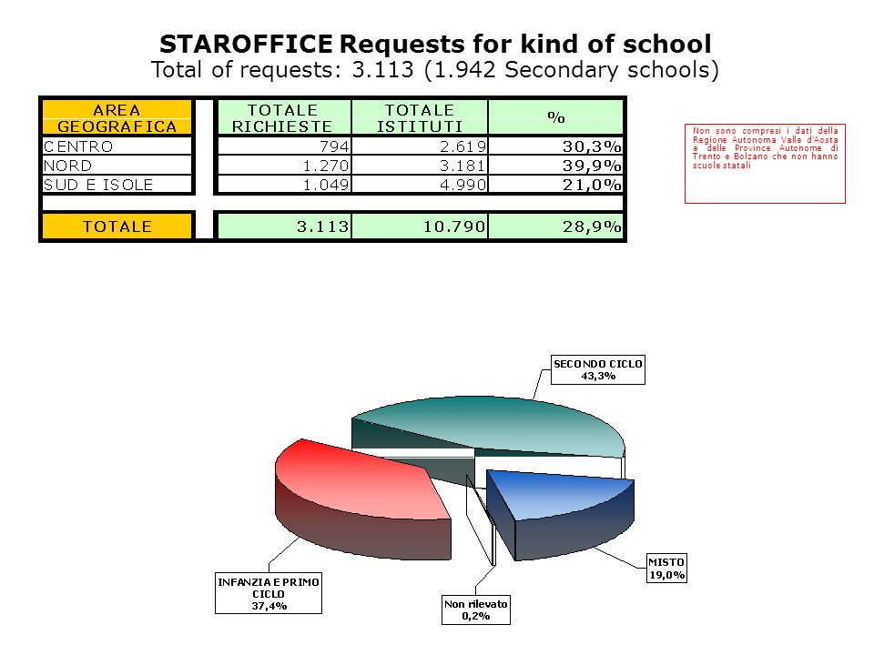 Non sono compresi i dati della Regione Autonoma Valle d Aosta e delle Province Autonome di Trento e Bolzano che non hanno scuole statali STAROFFICE Requests for kind of school Total of requests: 3.113 (1.942 Secondary schools)