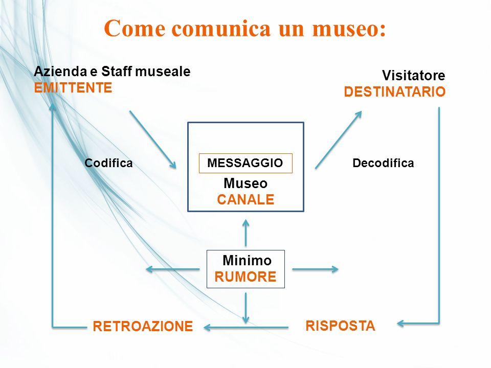 Come comunica un museo: Azienda e Staff museale EMITTENTE Visitatore DESTINATARIO MESSAGGIO Museo CANALE CodificaDecodifica Minimo RUMORE RISPOSTA RET