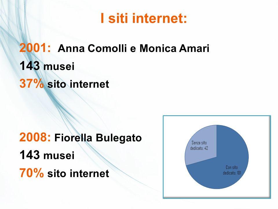 2013: 155 musei 138 siti internet 11 % senza sito internet