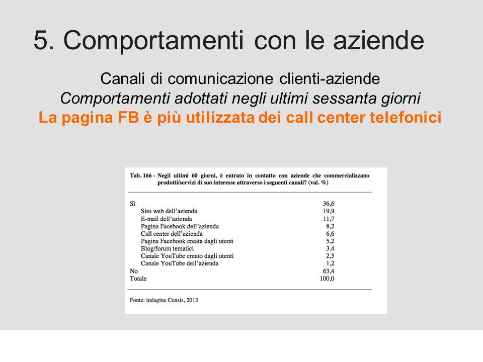Proforma / Un blog aziendale: perché? 5. Comportamenti con le aziende Canali di comunicazione clienti-aziende Comportamenti adottati negli ultimi sess