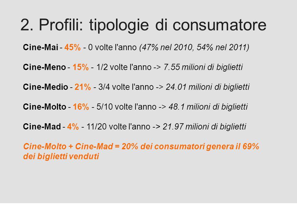 Proforma / Un blog aziendale: perché? 2. Profili: tipologie di consumatore Cine-Mai - 45% - 0 volte l'anno (47% nel 2010, 54% nel 2011) Cine-Meno - 15