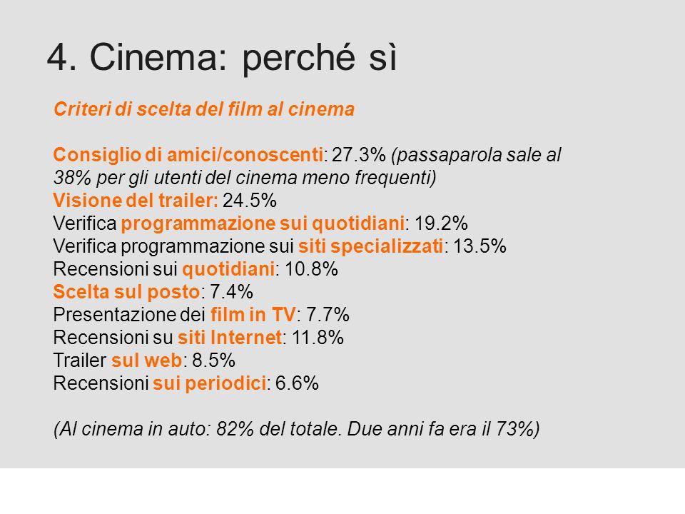 Proforma / Un blog aziendale: perché? 4. Cinema: perché sì Criteri di scelta del film al cinema Consiglio di amici/conoscenti: 27.3% (passaparola sale