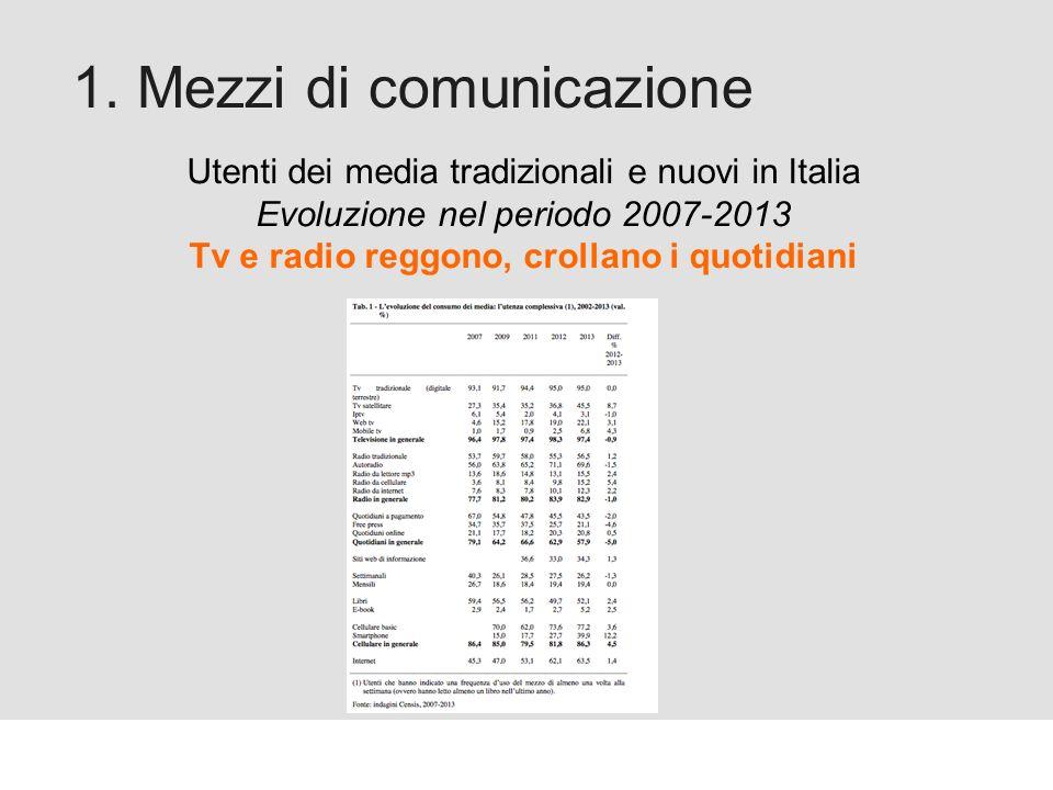 Proforma / Un blog aziendale: perché? 1. Mezzi di comunicazione Utenti dei media tradizionali e nuovi in Italia Evoluzione nel periodo 2007-2013 Tv e