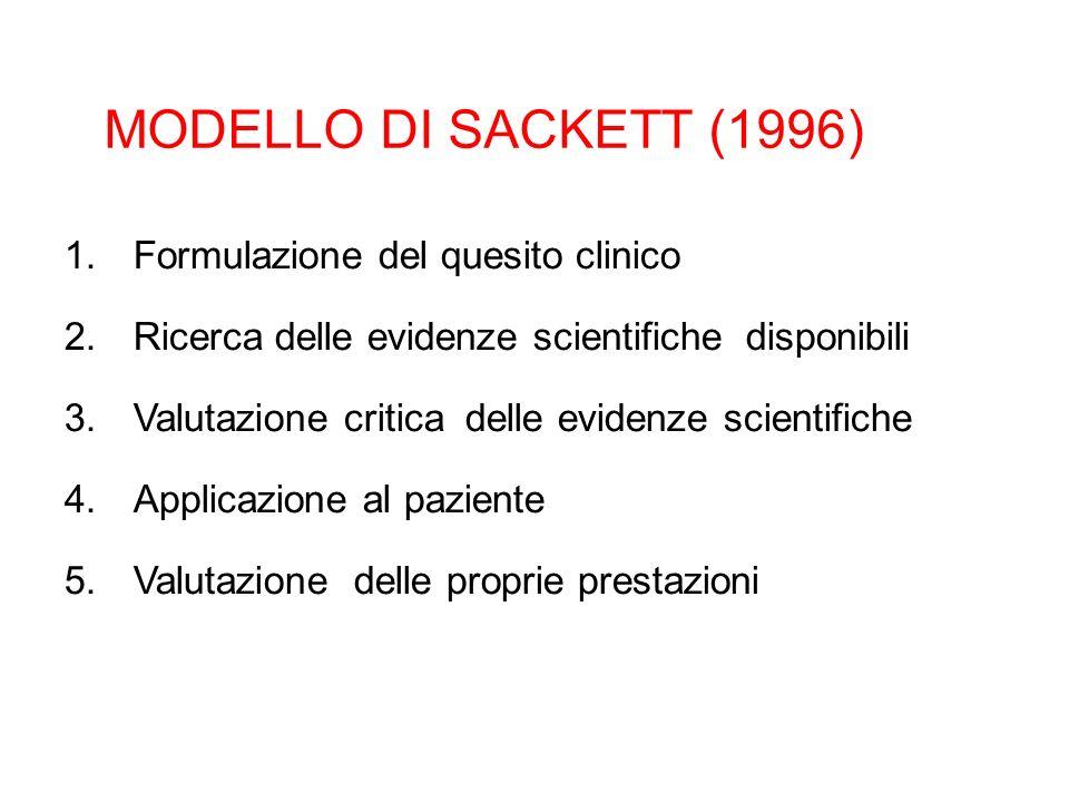 MODELLO DI SACKETT (1996) 1.Formulazione del quesito clinico 2.Ricerca delle evidenze scientifiche disponibili 3.Valutazione critica delle evidenze sc
