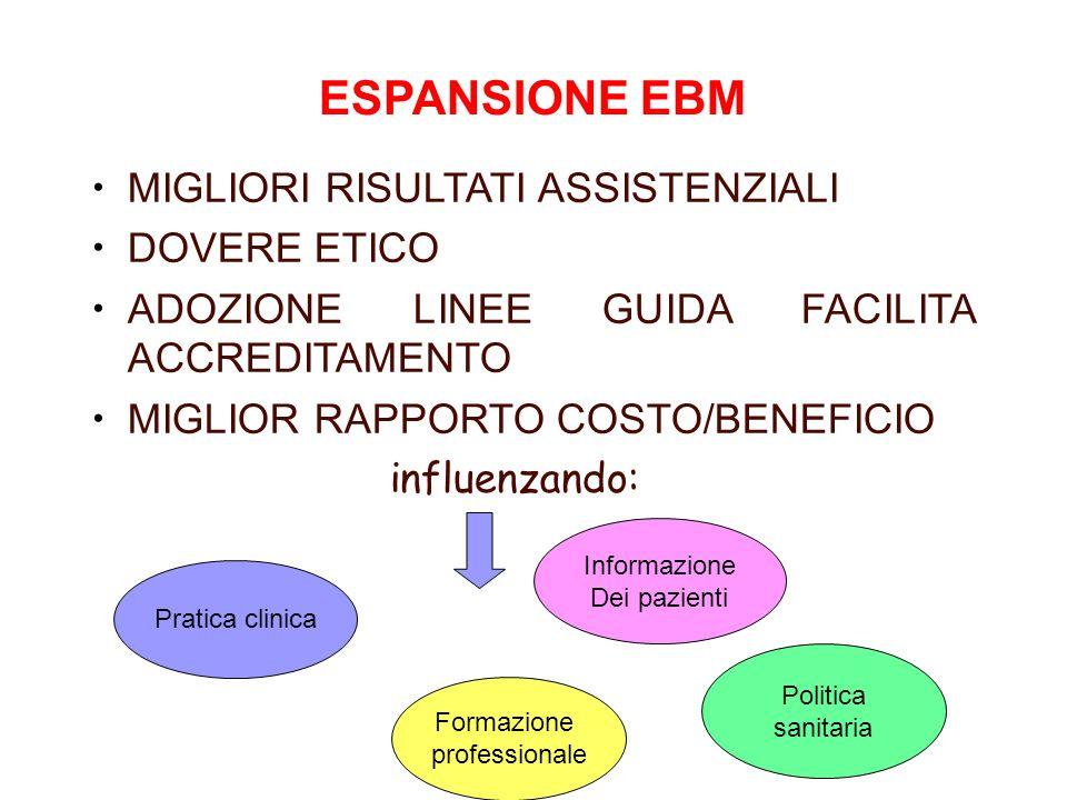 ESPANSIONE EBM MIGLIORI RISULTATI ASSISTENZIALI DOVERE ETICO ADOZIONE LINEE GUIDA FACILITA ACCREDITAMENTO MIGLIOR RAPPORTO COSTO/BENEFICIO influenzand