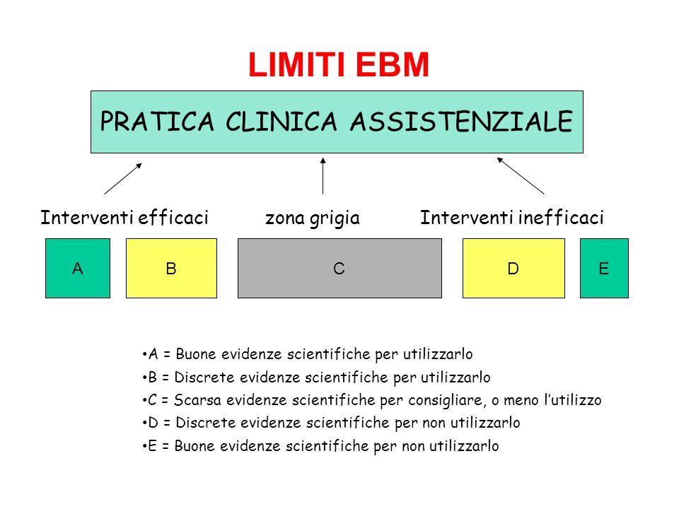 LIMITI EBM Interventi efficaci zona grigia Interventi inefficaci A = Buone evidenze scientifiche per utilizzarlo B = Discrete evidenze scientifiche pe