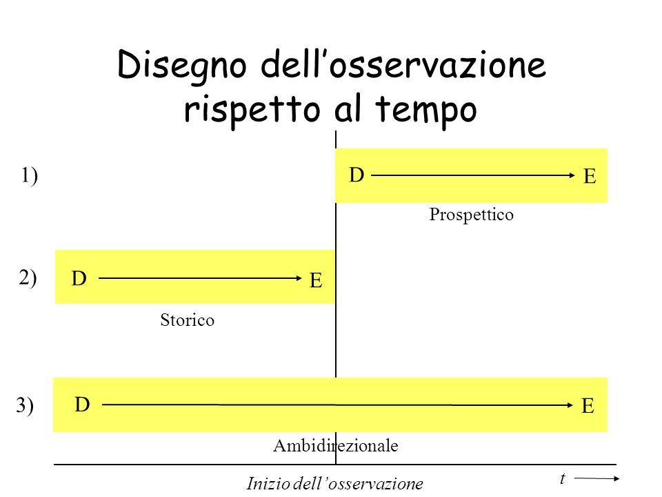 Disegno dellosservazione rispetto al tempo t Inizio dellosservazione D E 1) Prospettico D E 2) Storico 3) D E Ambidirezionale