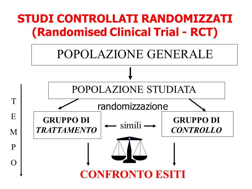 STUDI CONTROLLATI RANDOMIZZATI (Randomised Clinical Trial - RCT) GRUPPO DI TRATTAMENTO randomizzazione POPOLAZIONE STUDIATA GRUPPO DI CONTROLLO CONFRO