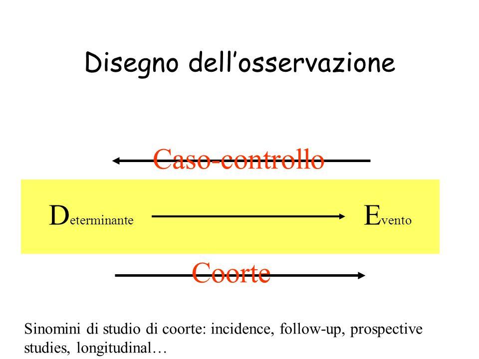 Disegno dellosservazione D eterminante E vento Coorte Caso-controllo Sinomini di studio di coorte: incidence, follow-up, prospective studies, longitud