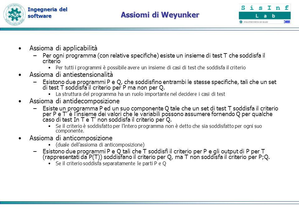 Ingegneria del software Assiomi di Weyunker Assioma di applicabilità –Per ogni programma (con relative specifiche) esiste un insieme di test T che sod
