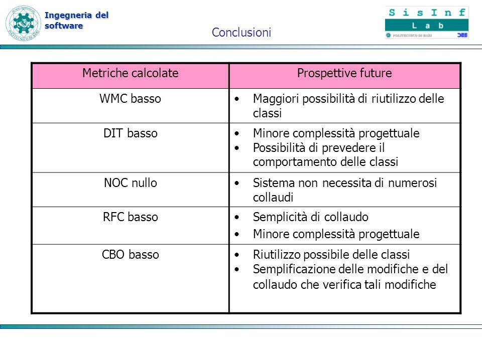 Ingegneria del software Metriche calcolateProspettive future WMC bassoMaggiori possibilità di riutilizzo delle classi DIT bassoMinore complessità prog