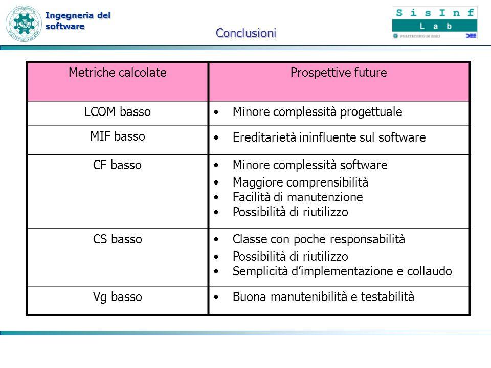 Ingegneria del software Metriche calcolateProspettive future LCOM bassoMinore complessità progettuale MIF basso Ereditarietà ininfluente sul software