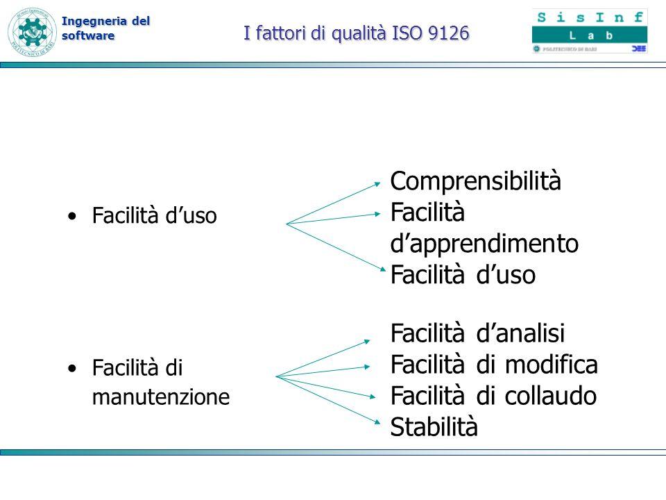 Ingegneria del software I fattori di qualità ISO 9126 Facilità duso Comprensibilità Facilità dapprendimento Facilità duso Facilità di manutenzione Fac