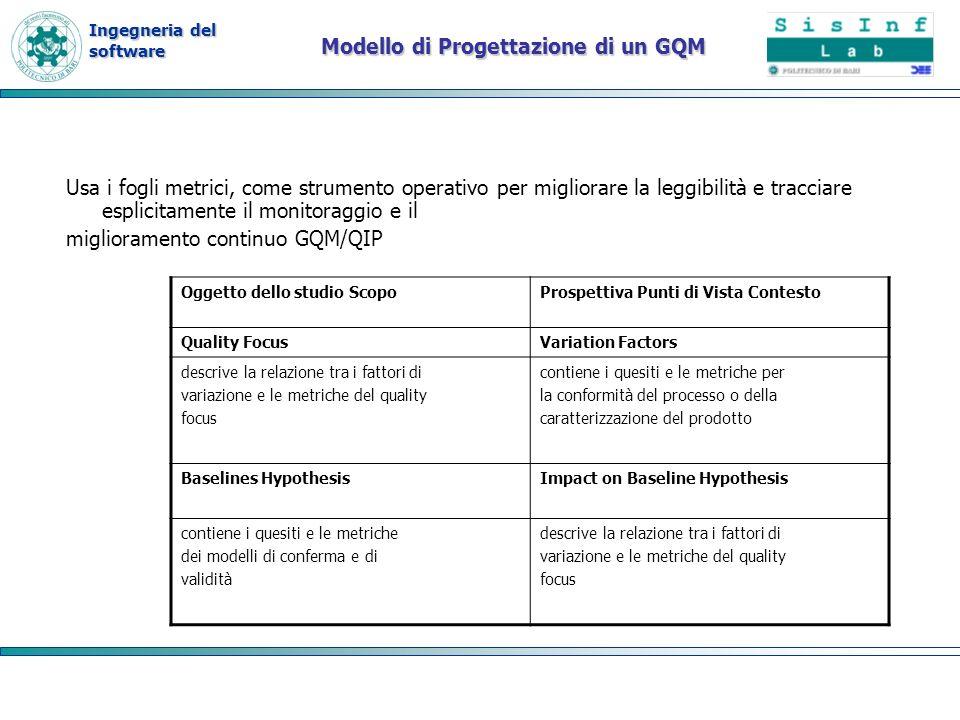 Ingegneria del software Modello di Progettazione di un GQM Usa i fogli metrici, come strumento operativo per migliorare la leggibilità e tracciare esp