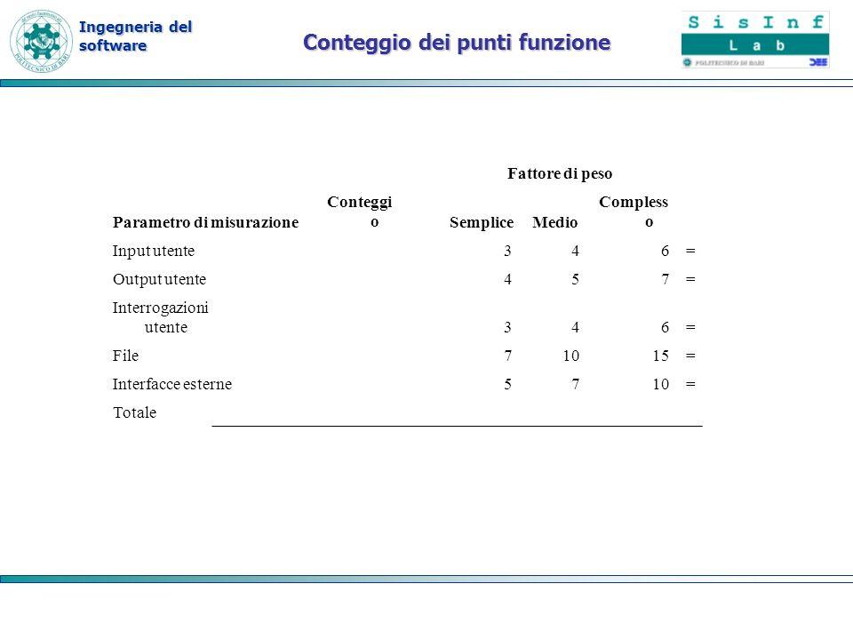Ingegneria del software Conteggio dei punti funzione Fattore di peso Parametro di misurazione Conteggi oSempliceMedio Compless o Input utente 346= Out