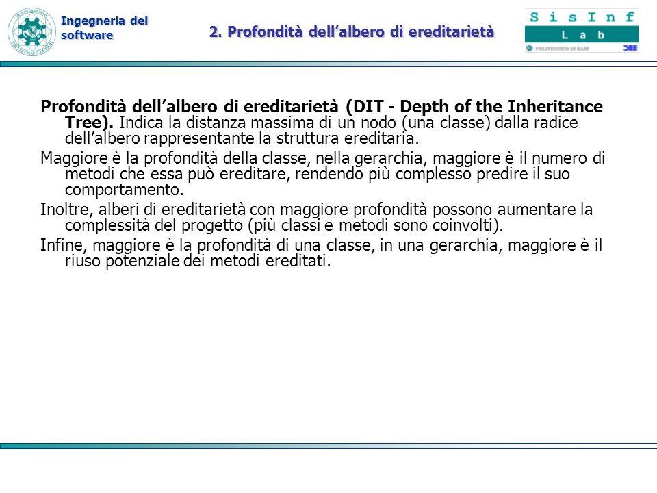 Ingegneria del software 2. Profondità dellalbero di ereditarietà Profondità dellalbero di ereditarietà (DIT - Depth of the Inheritance Tree). Indica l