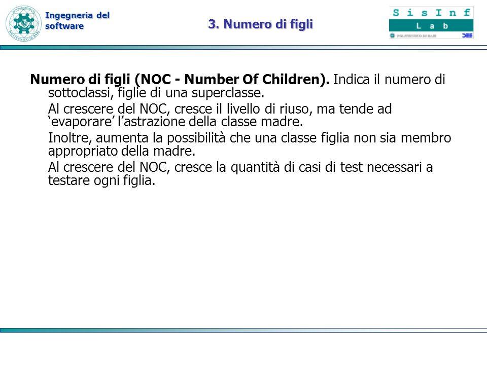 Ingegneria del software 3. Numero di figli Numero di figli (NOC - Number Of Children). Indica il numero di sottoclassi, figlie di una superclasse. Al