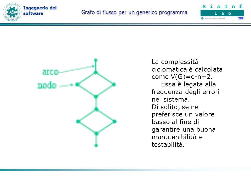 Ingegneria del software Grafo di flusso per un generico programma La complessità ciclomatica è calcolata come V(G)=e-n+2. Essa è legata alla frequenza