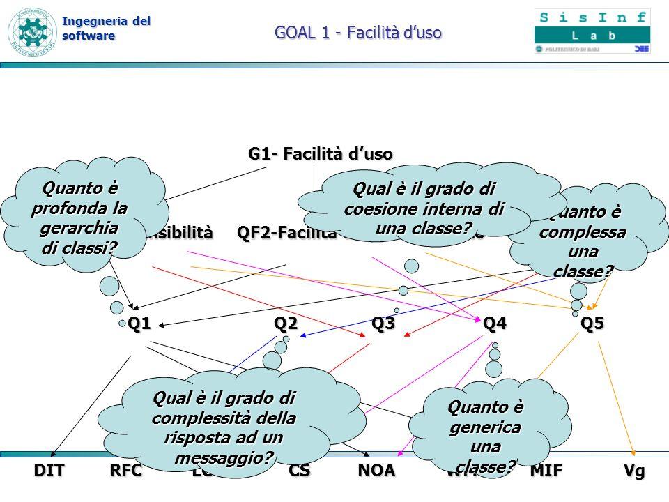 Ingegneria del software GOAL 1 - Facilità duso G1- Facilità duso QF1- Comprensibilità QF2-Facilità dapprendimento QF3- Facilità duso RFCLCOMCSNOAWMCMI