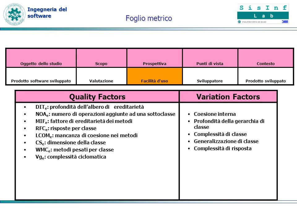 Ingegneria del software Quality FactorsVariation Factors DIT e : profondità dellalbero di ereditarietà NOA e : numero di operazioni aggiunte ad una so