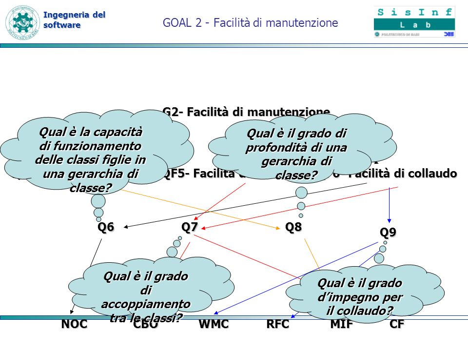 Ingegneria del software GOAL 2 - Facilità di manutenzione G2- Facilità di manutenzione QF4- Facilità di analisi QF5- Facilità di modifica QF6- Facilit