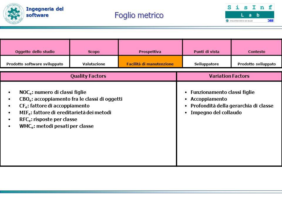 Ingegneria del software Foglio metrico Quality FactorsVariation Factors NOC e : numero di classi figlie CBO e : accoppiamento fra le classi di oggetti