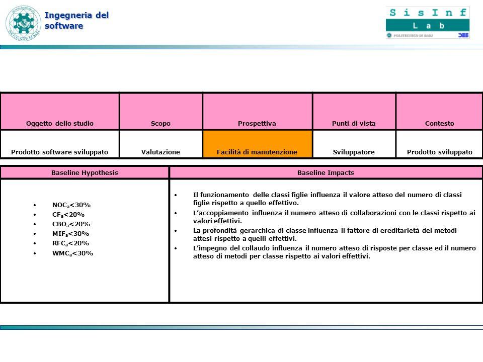 Ingegneria del software Baseline HypothesisBaseline Impacts NOC a <30% CF a <20% CBO a <20% MIF a <30% RFC a <20% WMC a <30% Il funzionamento delle cl