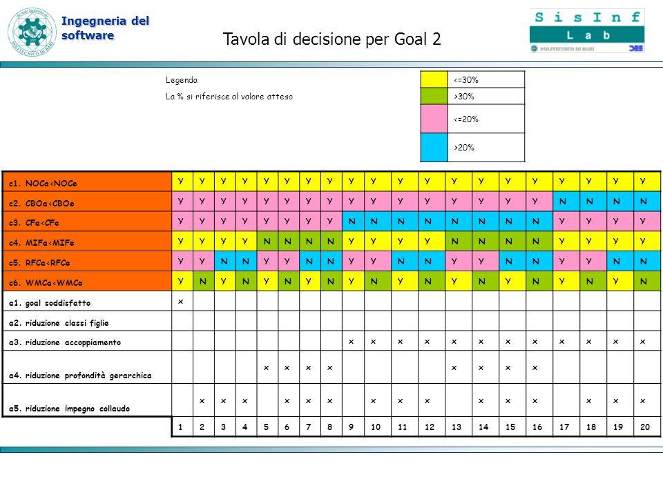 Ingegneria del software Tavola di decisione per Goal 2 c1. NOCa<NOCe YYYYYYYYYYYYYYYYYYYY c2. CBOa<CBOe YYYYYYYYYYYYYYYYNNNN c3. CFa<CFe YYYYYYYYNNNNN