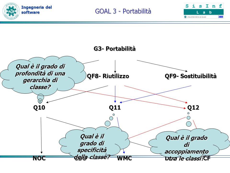 Ingegneria del software G3- Portabilità QF7- Adattabilità QF8- Riutilizzo QF9- Sostituibilità CBODITCFWMC Q11 NOC Q10 Q12 GOAL 3 - Portabilità Qual è
