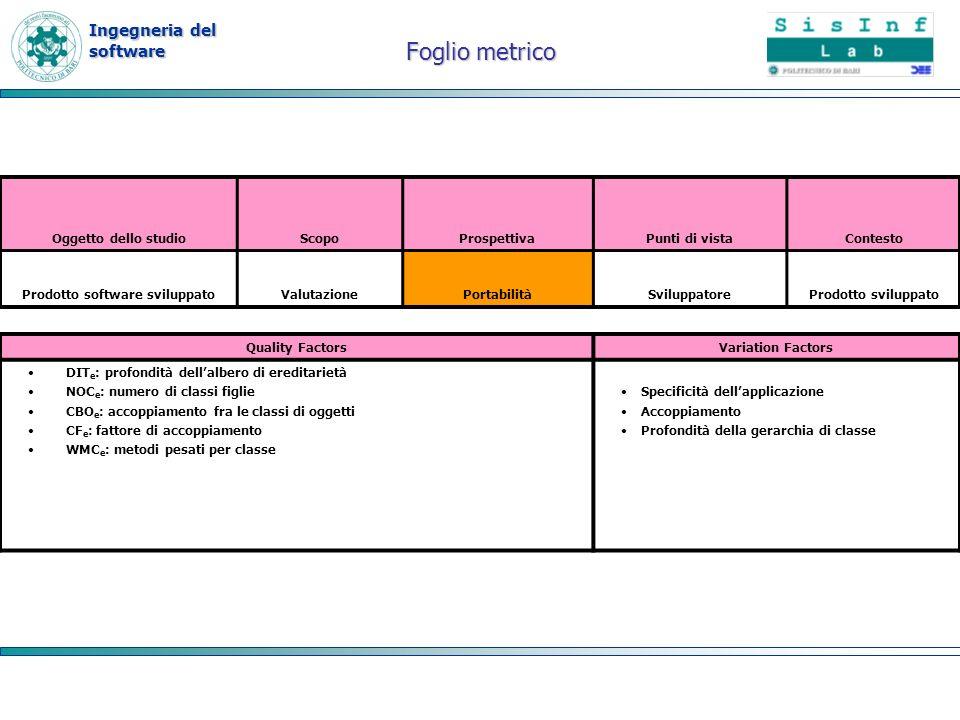 Ingegneria del software Foglio metrico Quality FactorsVariation Factors DIT e : profondità dellalbero di ereditarietà NOC e : numero di classi figlie