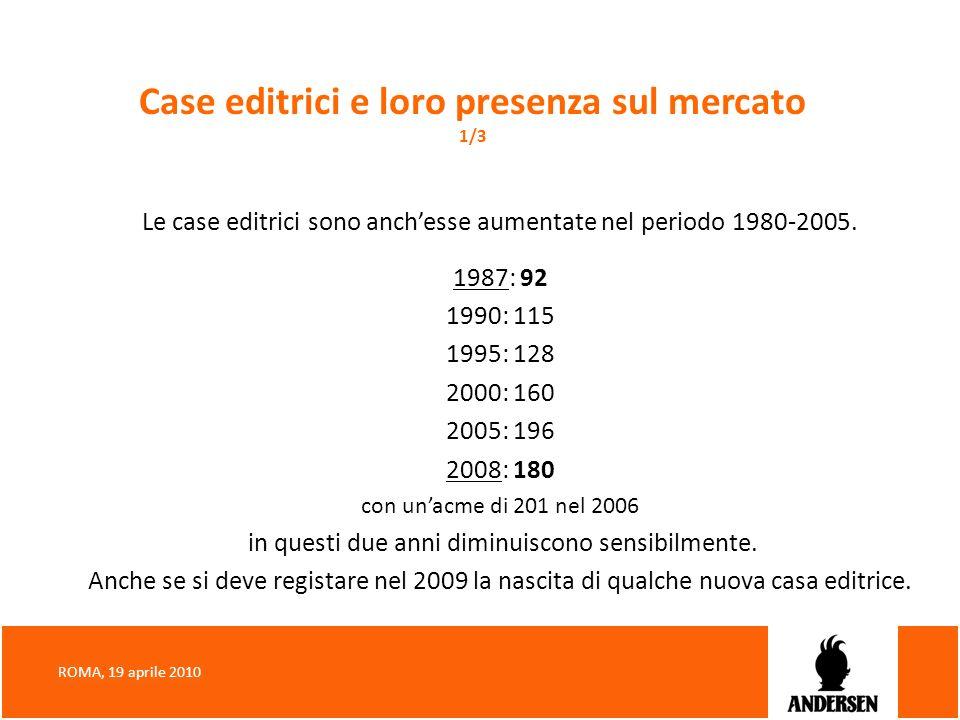 Case editrici e loro presenza sul mercato 1/3 Le case editrici sono anchesse aumentate nel periodo 1980-2005. 1987: 92 1990: 115 1995: 128 2000: 160 2
