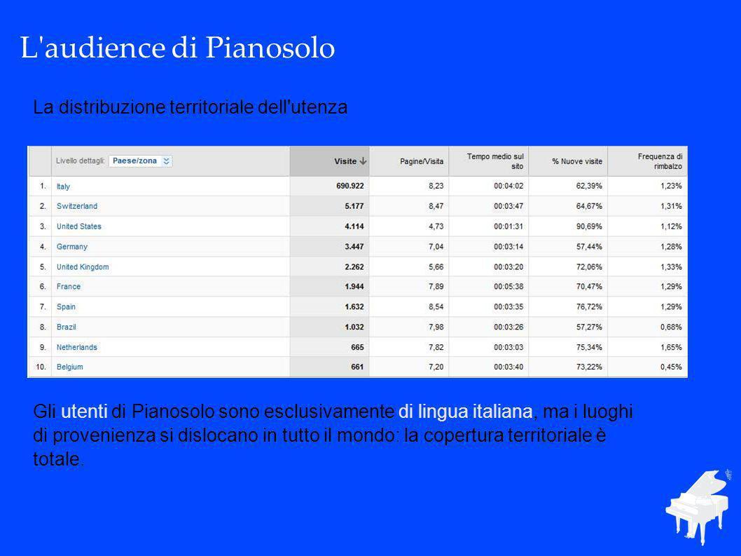 L audience di Pianosolo La distribuzione territoriale dell utenza Gli utenti di Pianosolo sono esclusivamente di lingua italiana, ma i luoghi di provenienza si dislocano in tutto il mondo: la copertura territoriale è totale.
