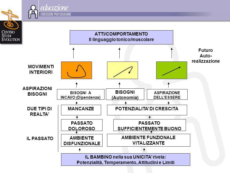 ATTI/COMPORTAMENTO Il linguaggio tonico/muscolare BISOGNI A INCAVO (Dipendenza) BISOGNI (Autonomia) ASPIRAZIONE DELLESSERE MANCANZE PASSATO DOLOROSO POTENZIALITA DI CRESCITA AMBIENTE FUNZIONALE VITALIZZANTE IL BAMBINO nella sua UNICITA rivela: Potenzialità, Temperamento, Attitudini e Limiti AMBIENTE DISFUNZIONALE MOVIMENTI INTERIORI ASPIRAZIONI BISOGNI DUE TIPI DI REALTA IL PASSATO Futuro Auto- realizzazione PASSATO SUFFICIENTEMENTE BUONO