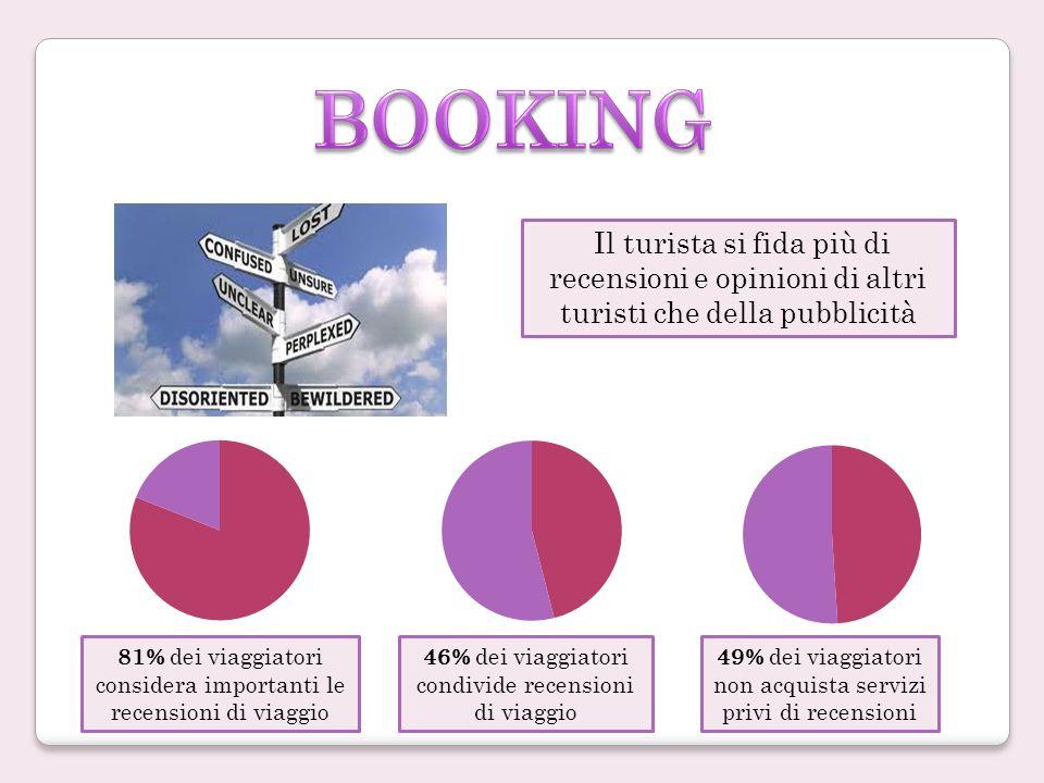 Il turista si fida più di recensioni e opinioni di altri turisti che della pubblicità 81% dei viaggiatori considera importanti le recensioni di viaggio 46% dei viaggiatori condivide recensioni di viaggio 49% dei viaggiatori non acquista servizi privi di recensioni