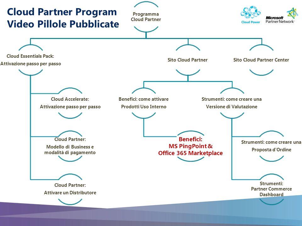 Slide 2 Strumenti per il Cloud Partner: Customer Referencing con MS PinPoint e Office365 Marketplace Microsoft Cloud Partner Video Pillole & Guide Step by Step Durata: 5 minuti Contenuto: Benefici di Programma Target: Cloud Partner