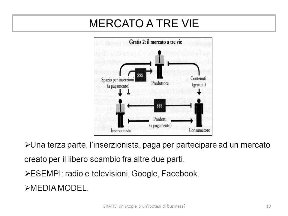 GRATIS: un utopia o un ipotesi di business 10 MERCATO A TRE VIE Una terza parte, linserzionista, paga per partecipare ad un mercato creato per il libero scambio fra altre due parti.