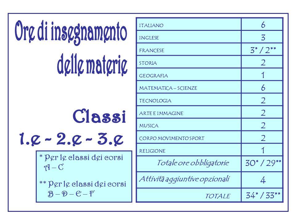 ITALIANO 6 INGLESE 3 FRANCESE 3* / 2** STORIA 2 GEOGRAFIA 1 MATEMATICA – SCIENZE 6 TECNOLOGIA 2 ARTE E IMMAGINE 2 MUSICA 2 CORPO MOVIMENTO SPORT 2 RELIGIONE 1 Totale ore obbligatorie 30* / 29** Attività aggiuntive opzionali 4 TOTALE 34* / 33** * Per le classi dei corsi A – C ** Per le classi dei corsi B – D – E – F