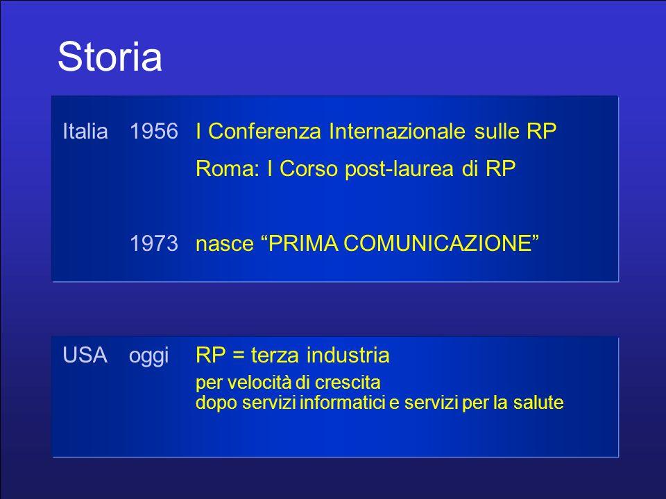 Storia Italia1956I Conferenza Internazionale sulle RP Roma: I Corso post-laurea di RP 1973nasce PRIMA COMUNICAZIONE USAoggiRP = terza industria per velocità di crescita dopo servizi informatici e servizi per la salute
