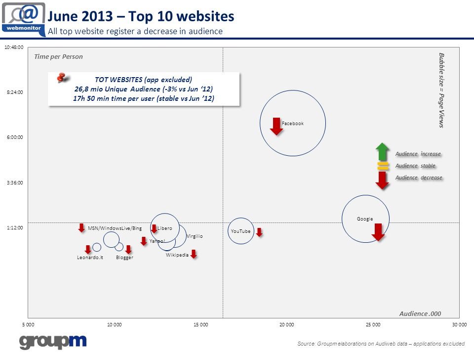 June 2013 – Top 10 websites All top website register a decrease in audience Source: Groupm elaborations on Audiweb data – applications excluded Bubble size = Page Views Audience.000 Time per Person TOT WEBSITES (app excluded) 26,8 mio Unique Audience (-3% vs Jun 12) 17h 50 min time per user (stable vs Jun 12) TOT WEBSITES (app excluded) 26,8 mio Unique Audience (-3% vs Jun 12) 17h 50 min time per user (stable vs Jun 12)