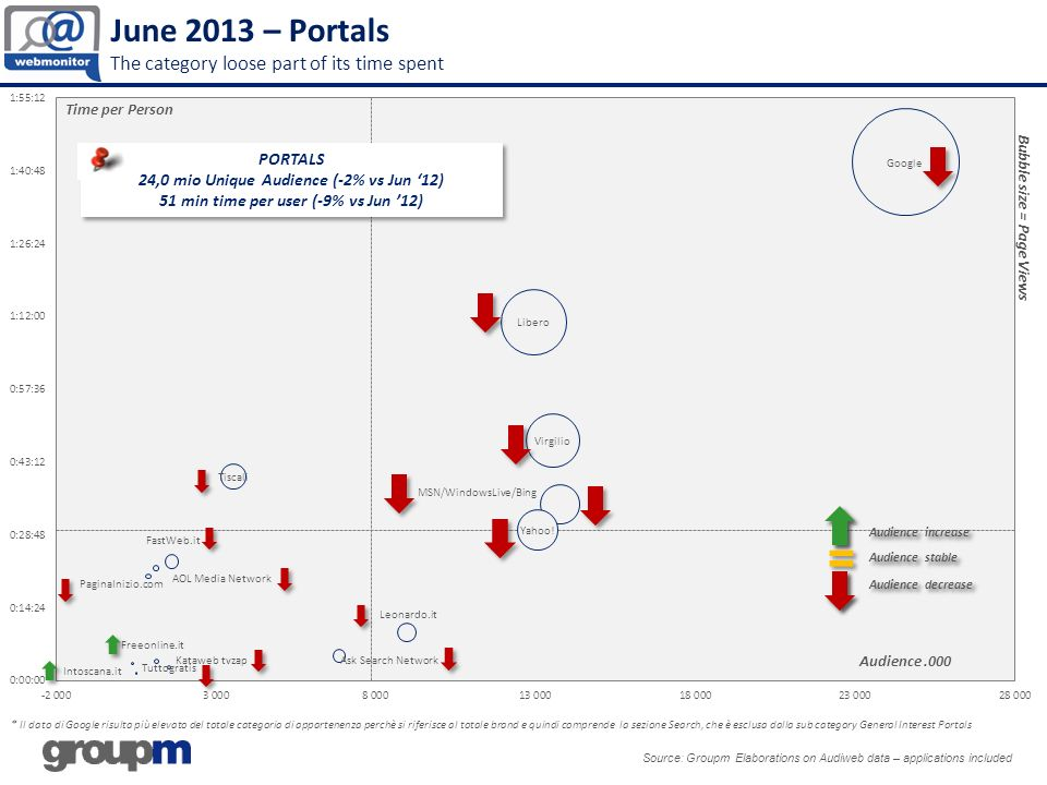 June 2013 – Portals The category loose part of its time spent Source: Groupm Elaborations on Audiweb data – applications included * Il dato di Google