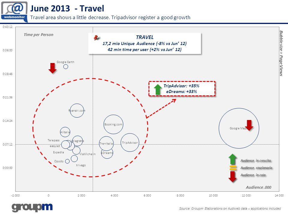 June 2013 - Travel Travel area shows a little decrease. Tripadvisor register a good growth Source: Groupm Elaborations on Audiweb data – applications